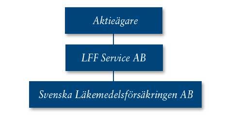 Organisationskarta